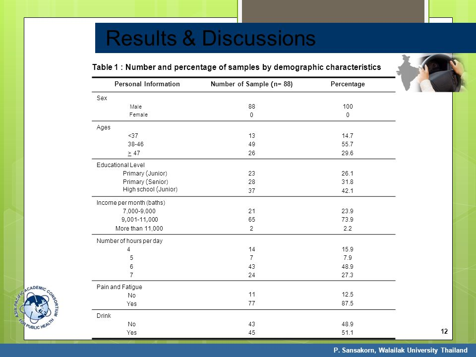 Results & Discussions Table 1 : Number and percentage of samples by demographic characteristics. Personal Information.
