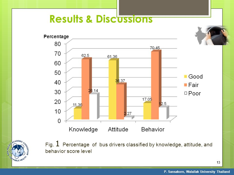 Results & Discussions Percentage. Fig. 1 Percentage of bus drivers classified by knowledge, attitude, and behavior score level.