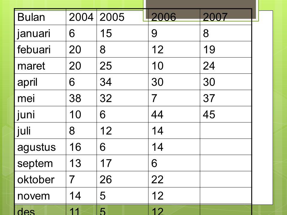 Bulan 2004. 2005. 2006. 2007. januari. 6. 15. 9. 8. febuari. 20. 12. 19. maret. 25. 10.