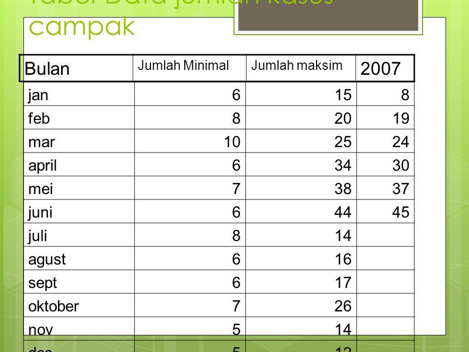 Tabel Data jumlah kasus campak