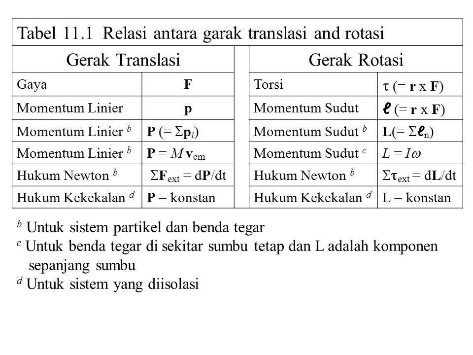 Tabel 11.1 Relasi antara garak translasi and rotasi Gerak Translasi