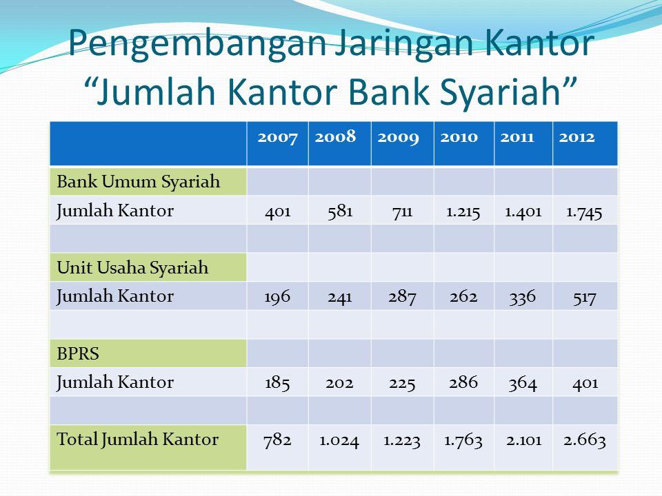 Pengembangan Jaringan Kantor Jumlah Kantor Bank Syariah