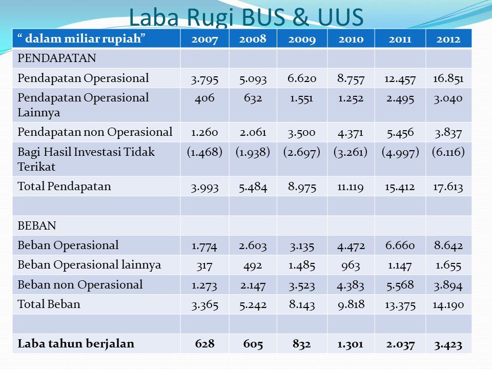 Laba Rugi BUS & UUS dalam miliar rupiah 2007 2008 2009 2010 2011