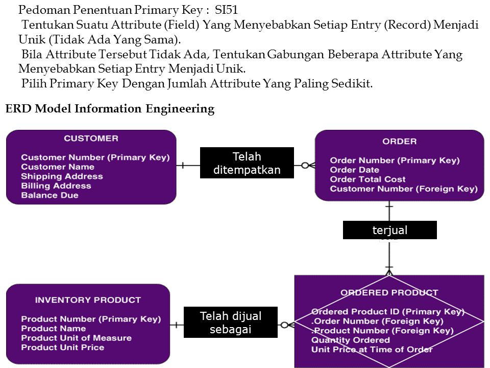 Pedoman Penentuan Primary Key : SI51