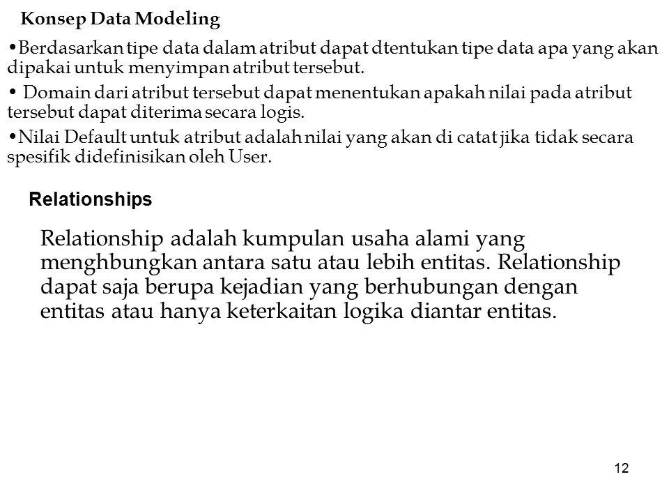 Konsep Data Modeling Berdasarkan tipe data dalam atribut dapat dtentukan tipe data apa yang akan dipakai untuk menyimpan atribut tersebut.