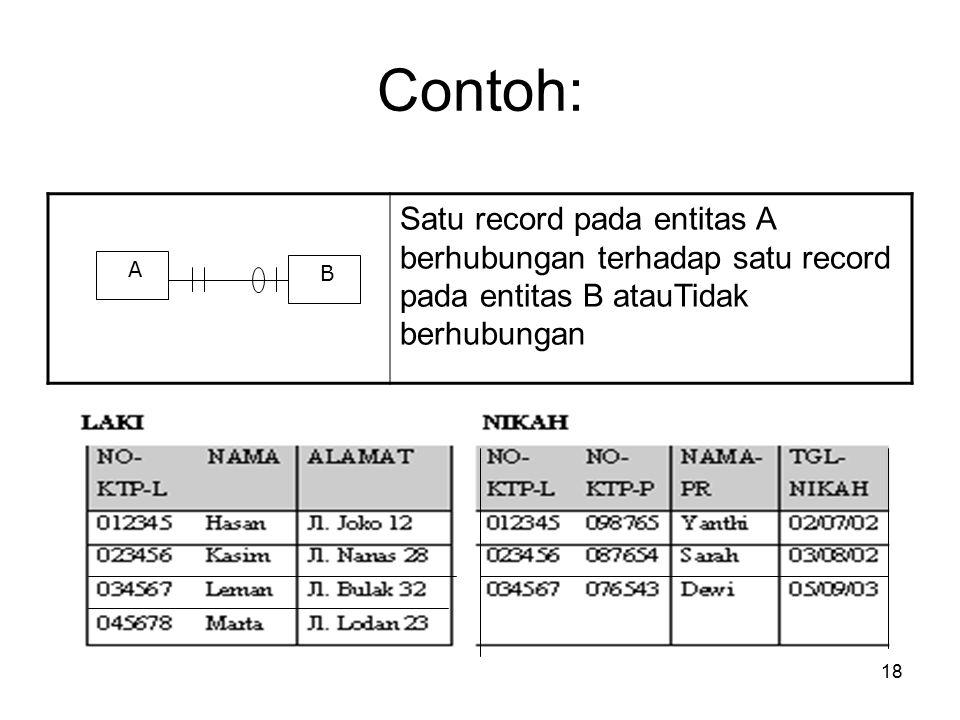 Contoh: Satu record pada entitas A berhubungan terhadap satu record pada entitas B atauTidak berhubungan.