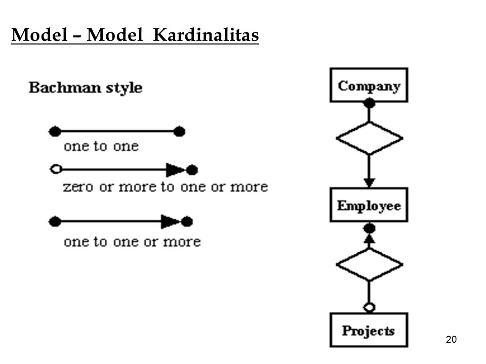 Model – Model Kardinalitas