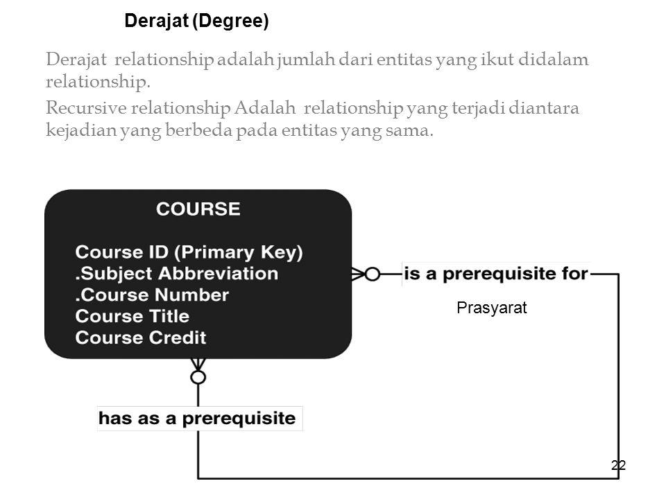 Derajat (Degree) Derajat relationship adalah jumlah dari entitas yang ikut didalam relationship.