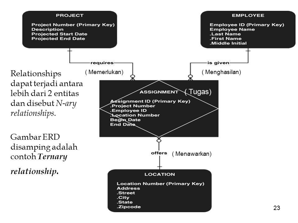 Gambar ERD disamping adalah contoh Ternary relationship.