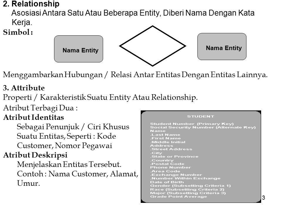 Asosiasi Antara Satu Atau Beberapa Entity, Diberi Nama Dengan Kata
