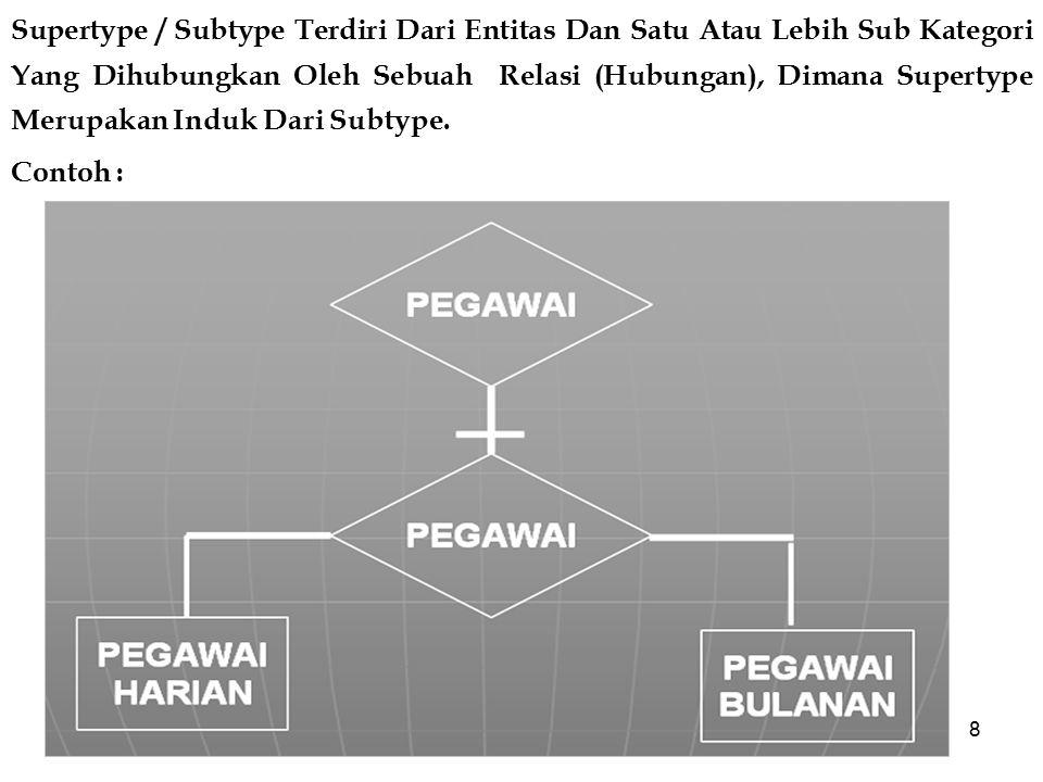 Supertype / Subtype Terdiri Dari Entitas Dan Satu Atau Lebih Sub Kategori Yang Dihubungkan Oleh Sebuah Relasi (Hubungan), Dimana Supertype Merupakan Induk Dari Subtype.