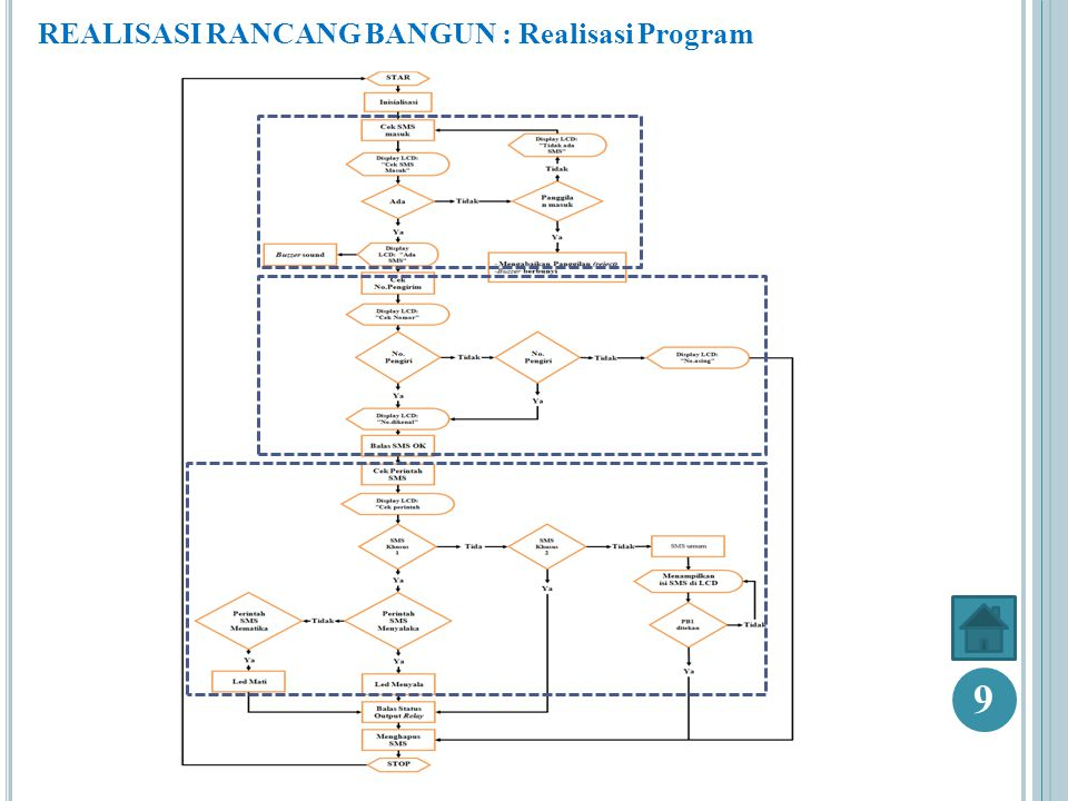 REALISASI RANCANG BANGUN : Realisasi Program