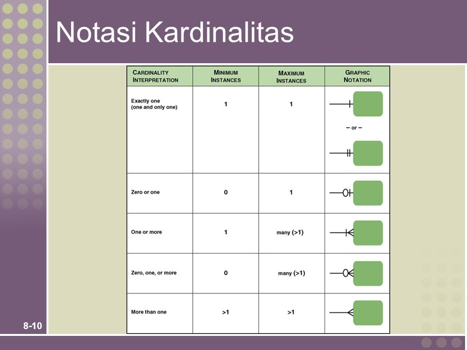 Notasi Kardinalitas Teaching Notes