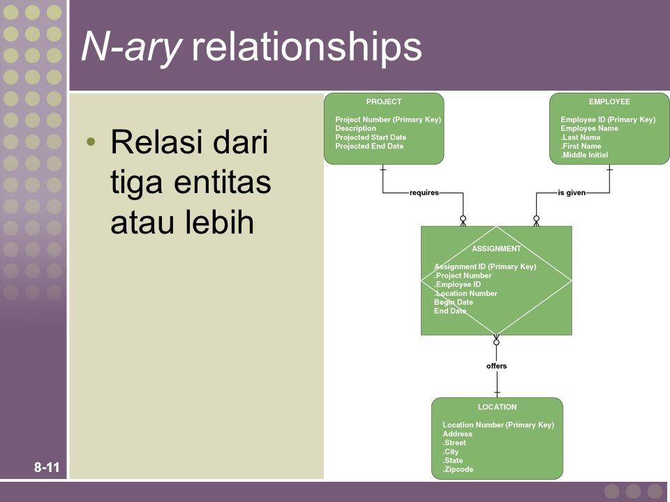 N-ary relationships Relasi dari tiga entitas atau lebih Teaching Notes