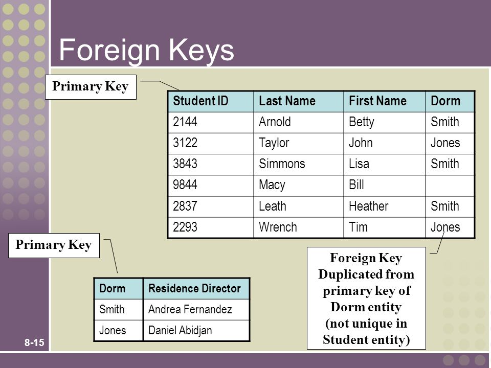 Foreign Keys Primary Key Student ID Last Name First Name Dorm 2144