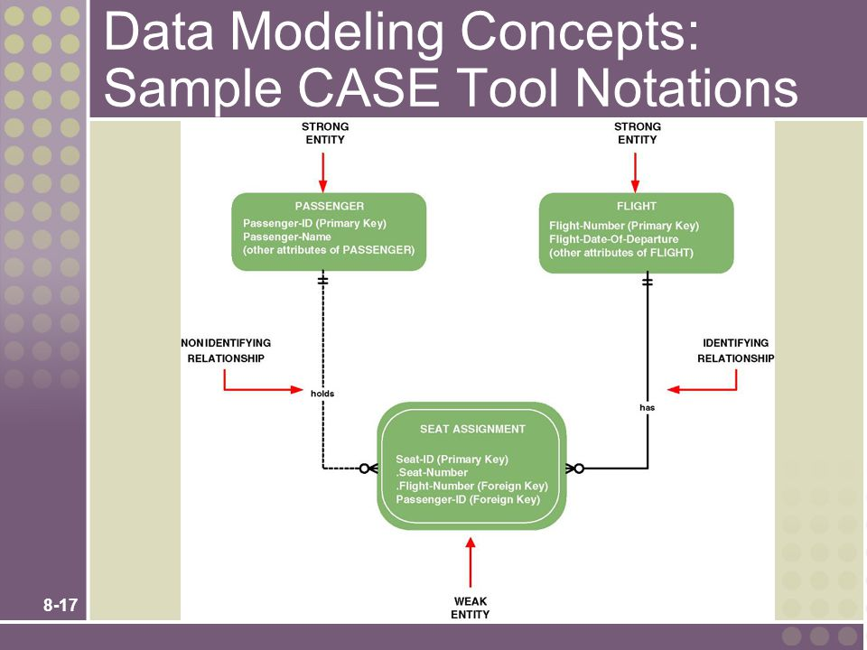 Data Modeling Concepts: Sample CASE Tool Notations