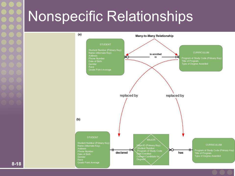 Nonspecific Relationships