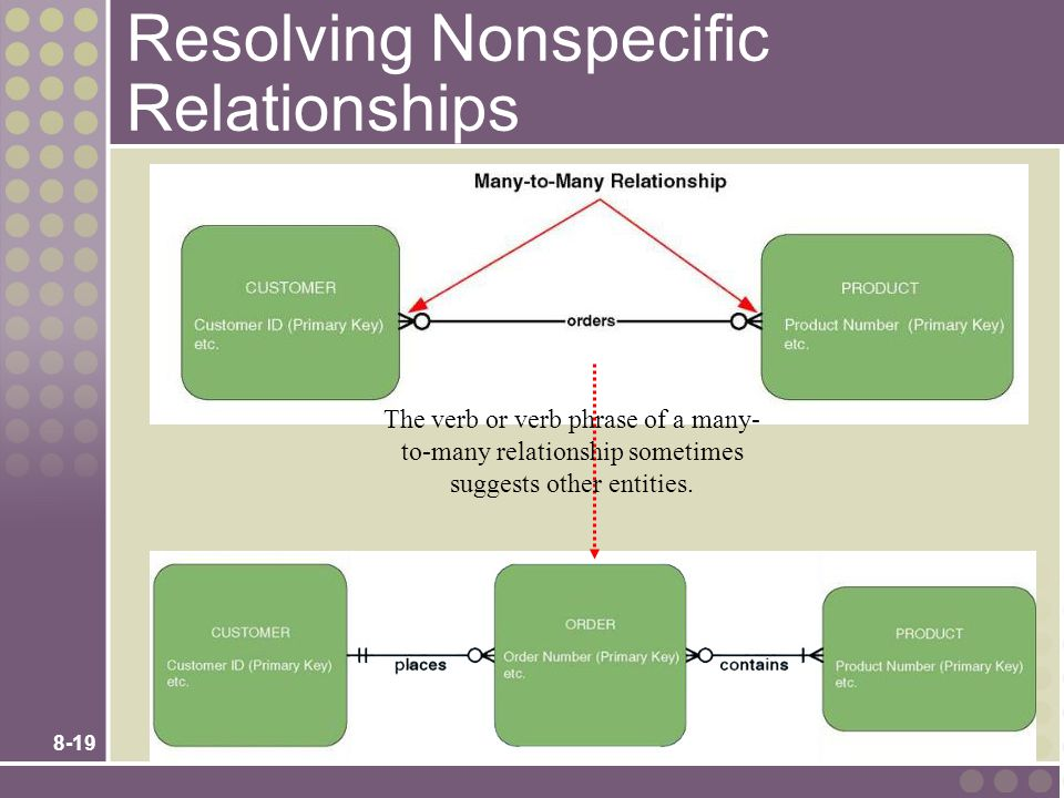 Resolving Nonspecific Relationships