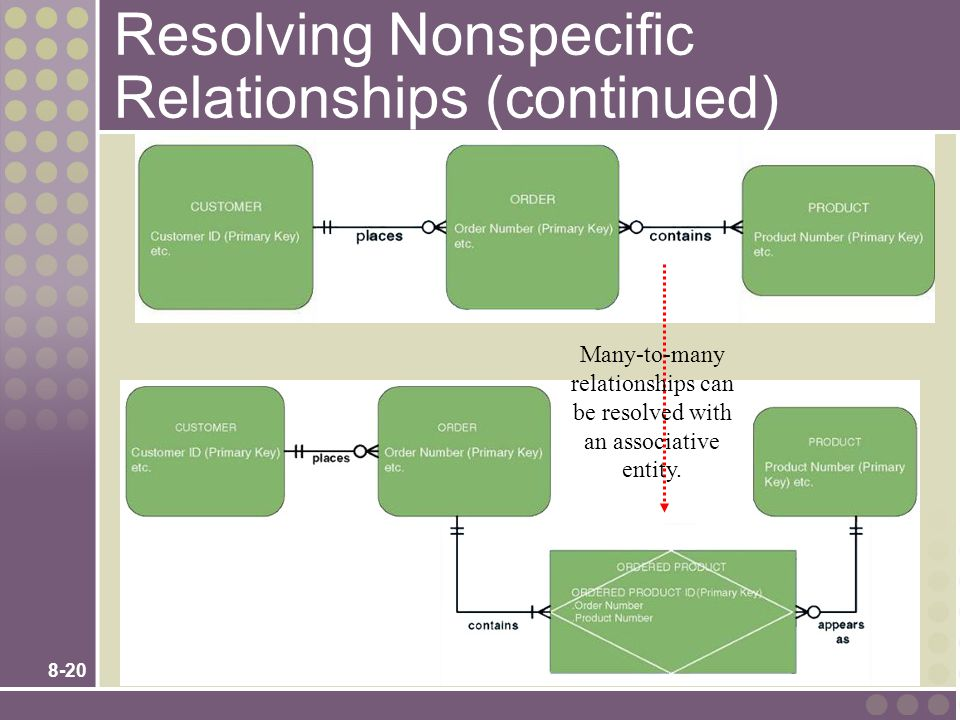 Resolving Nonspecific Relationships (continued)