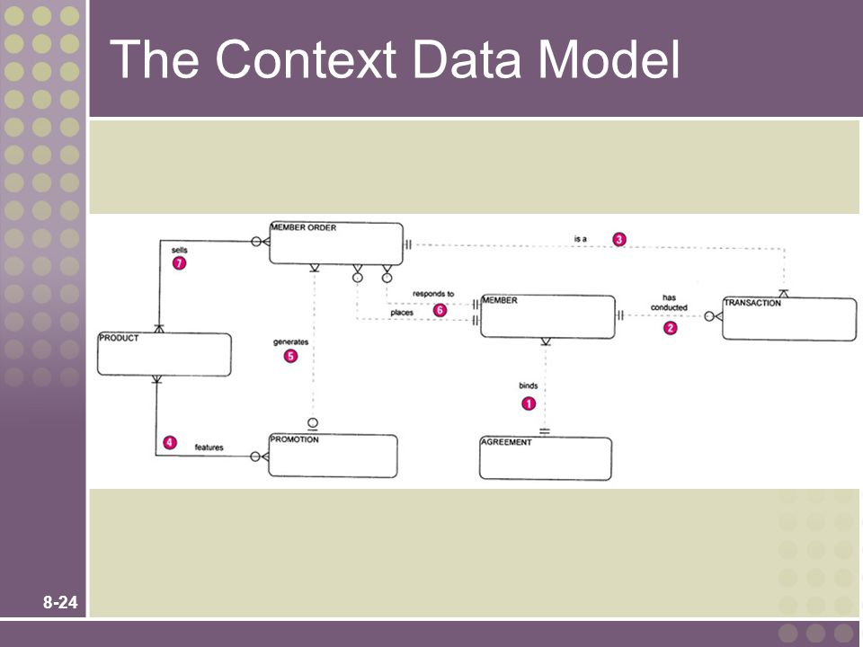 The Context Data Model Teaching Notes