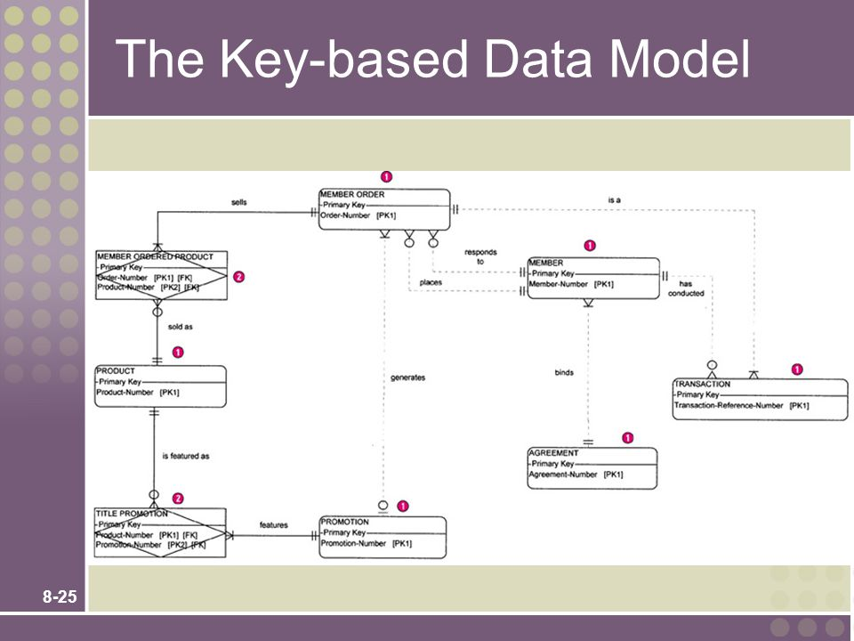 The Key-based Data Model