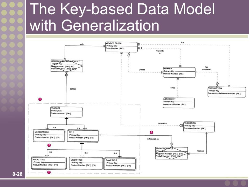 The Key-based Data Model with Generalization