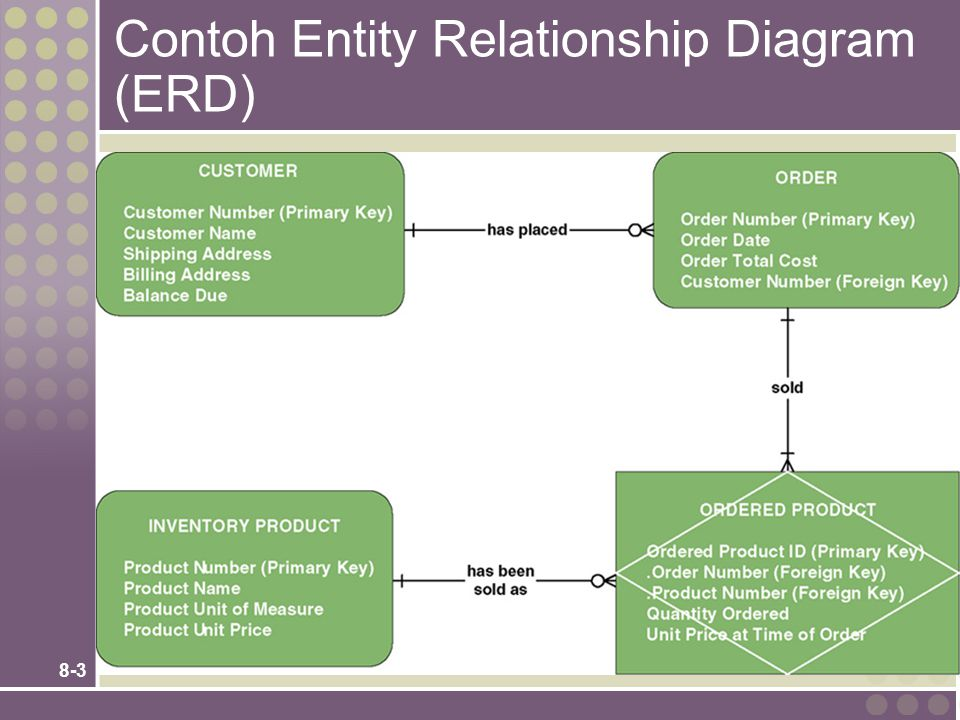 Contoh Entity Relationship Diagram (ERD)