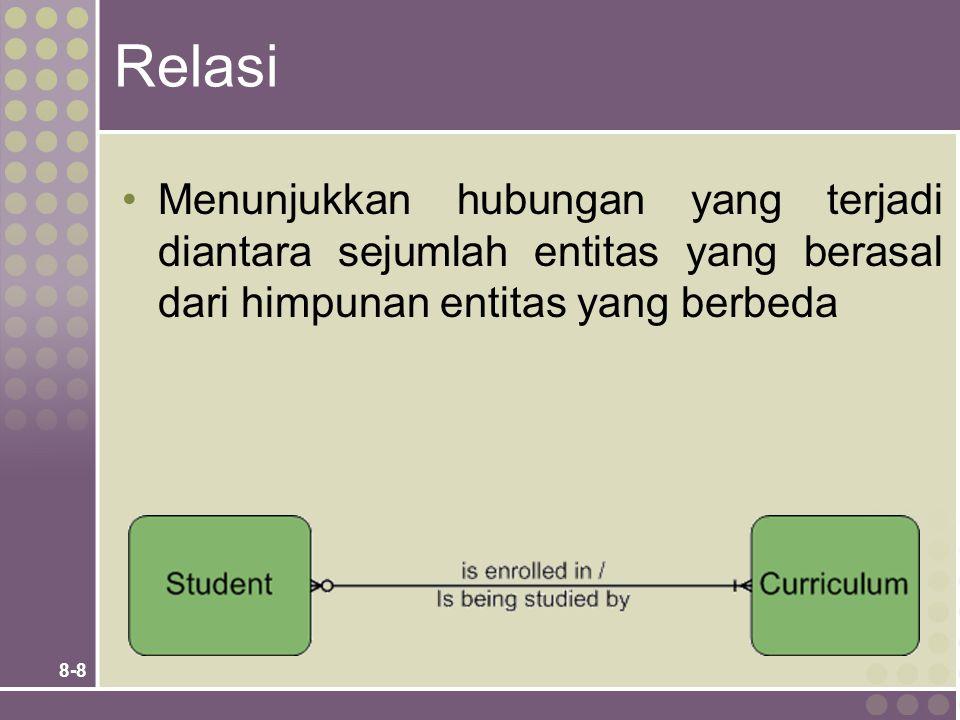 Relasi Menunjukkan hubungan yang terjadi diantara sejumlah entitas yang berasal dari himpunan entitas yang berbeda.