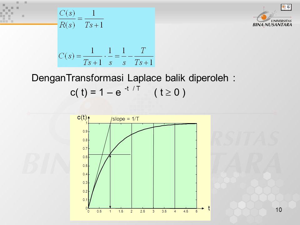 DenganTransformasi Laplace balik diperoleh :