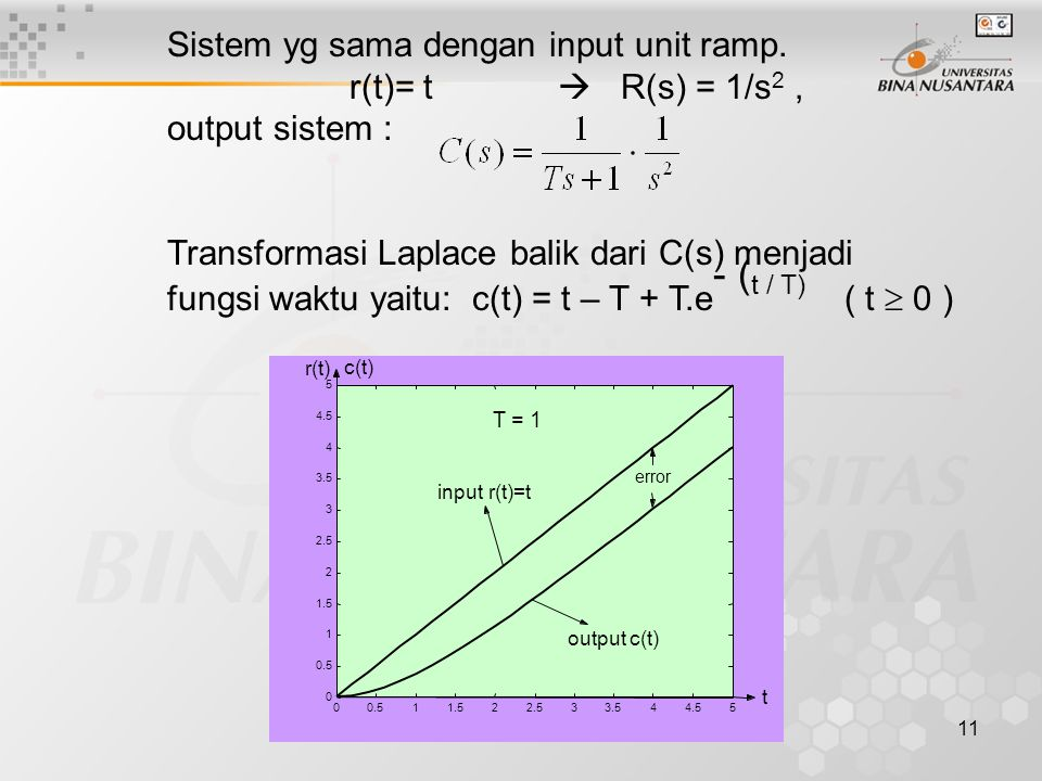 Sistem yg sama dengan input unit ramp. r(t)= t  R(s) = 1/s2 ,