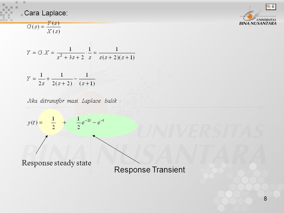 Cara Laplace: Response steady state Response Transient