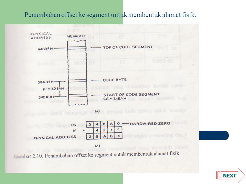 Penambahan offset ke segment untuk membentuk alamat fisik.