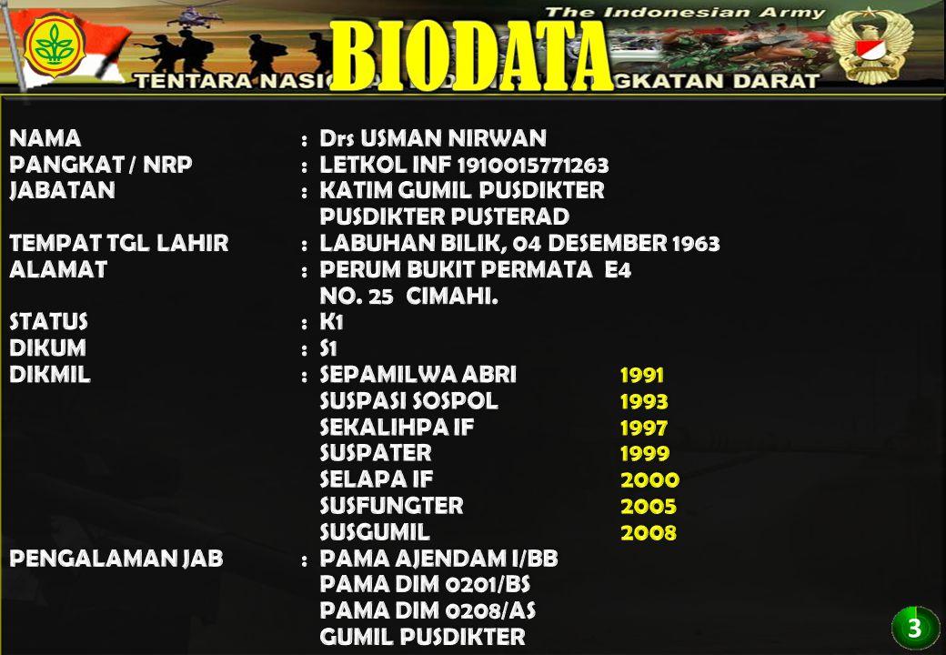 BIODATA 3 NAMA : Drs USMAN NIRWAN