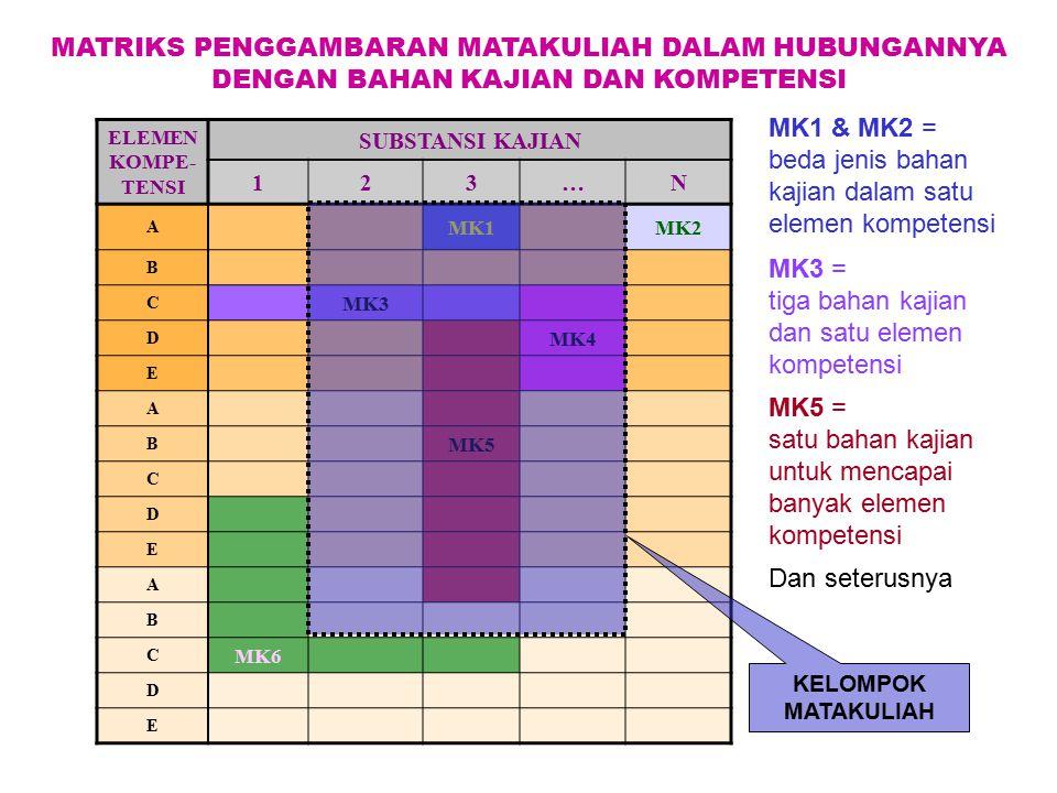 MK1 & MK2 = beda jenis bahan kajian dalam satu elemen kompetensi