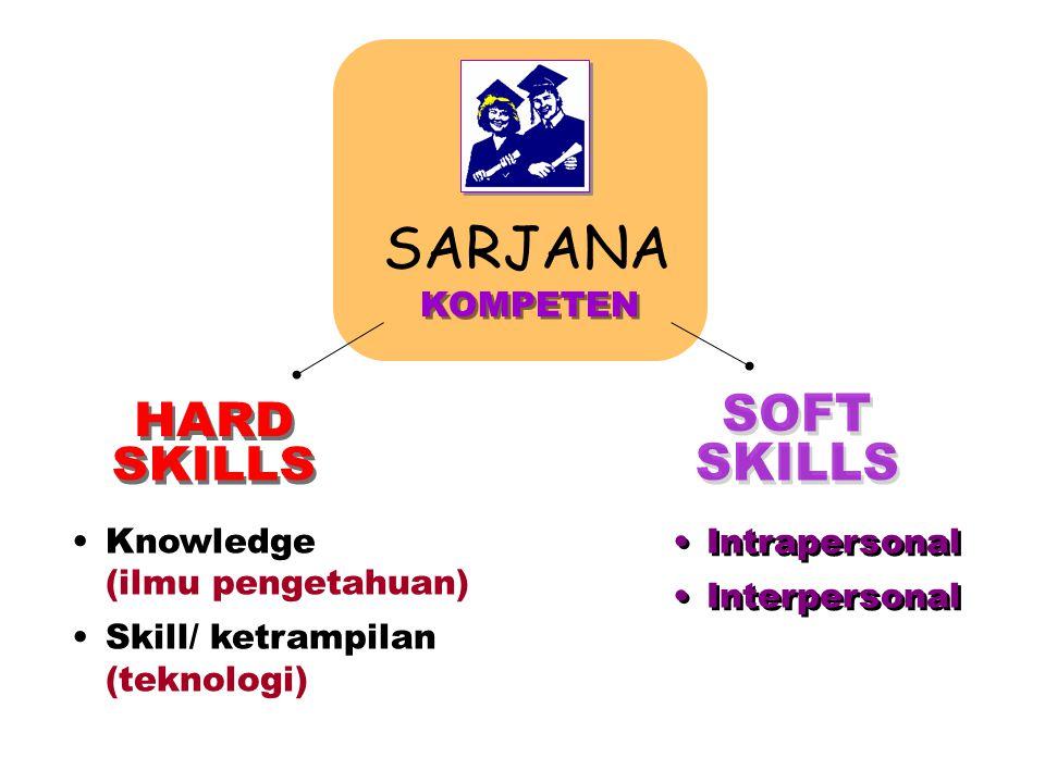 SARJANA SOFT HARD SKILLS SKILLS KOMPETEN Knowledge (ilmu pengetahuan)