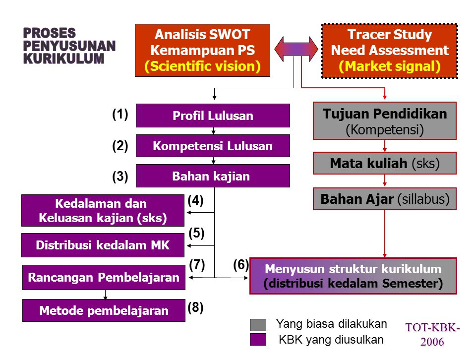 Kemampuan PS (Scientific vision) Need Assessment (Market signal)
