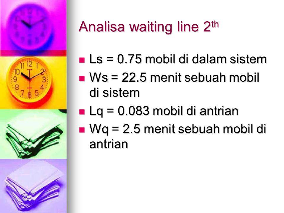 Analisa waiting line 2th