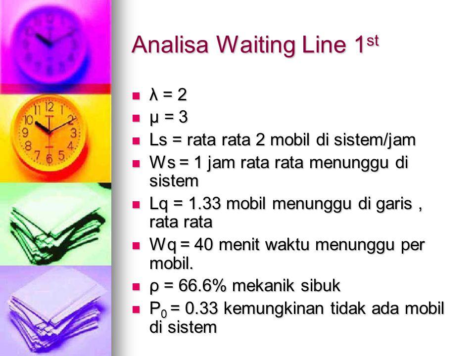 Analisa Waiting Line 1st