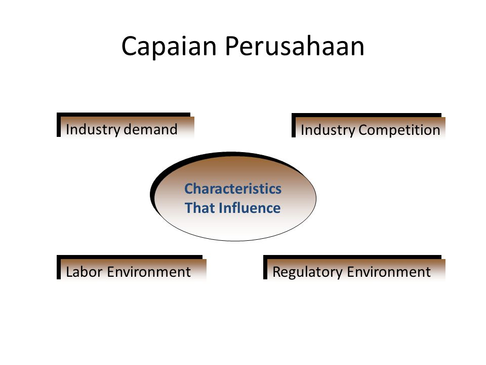 Characteristics That Influence