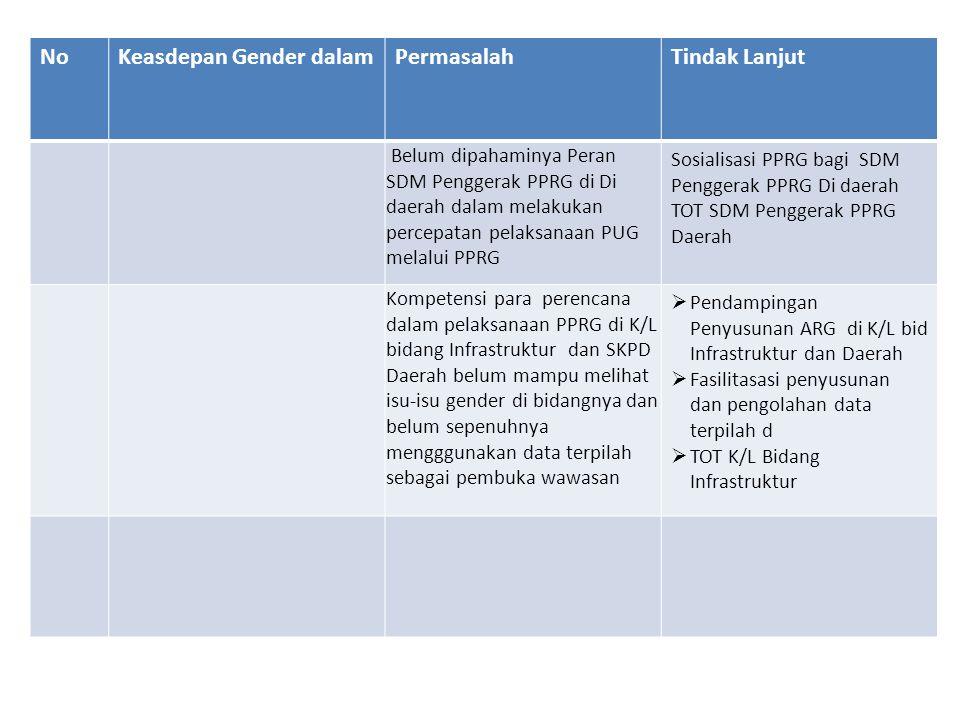 Keasdepan Gender dalam Permasalah Tindak Lanjut