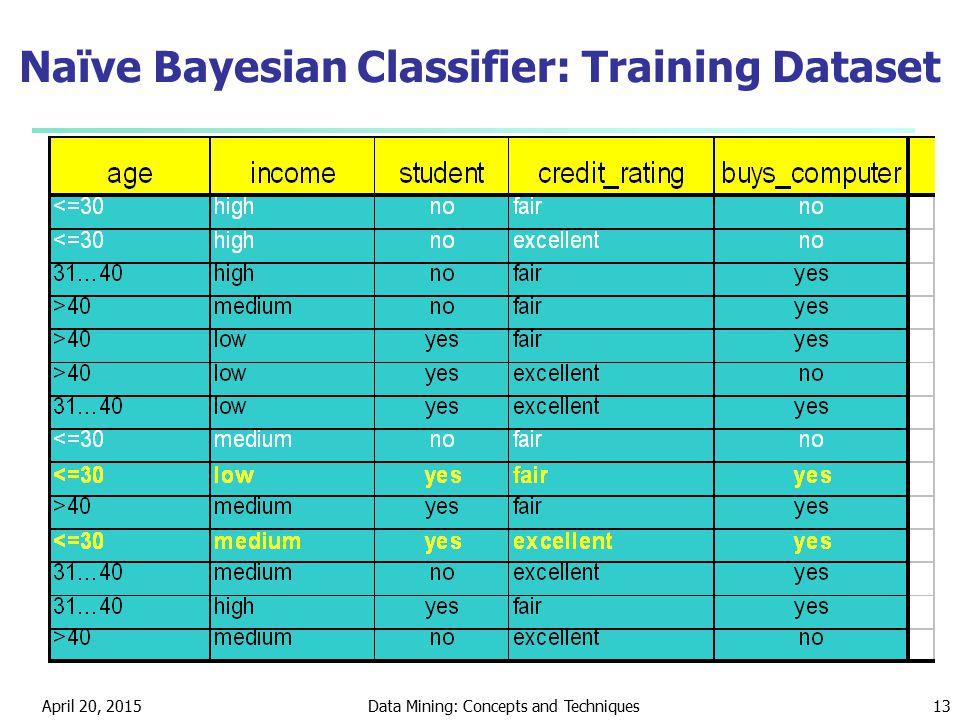 Naïve Bayesian Classifier: Training Dataset