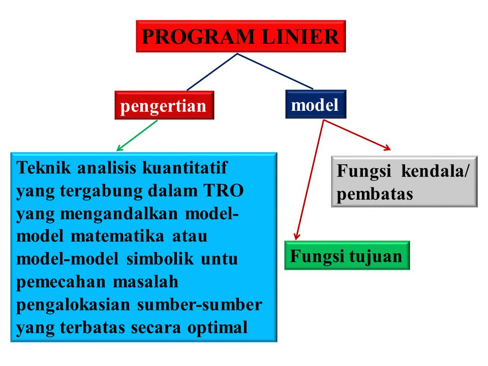 PROGRAM LINIER pengertian model Teknik analisis kuantitatif