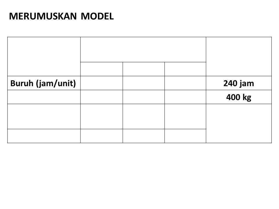 MERUMUSKAN MODEL Buruh (jam/unit) 240 jam 400 kg