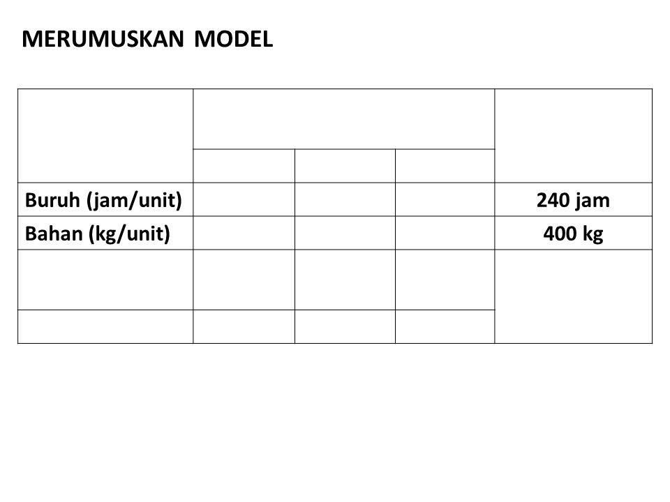 MERUMUSKAN MODEL Buruh (jam/unit) 240 jam Bahan (kg/unit) 400 kg