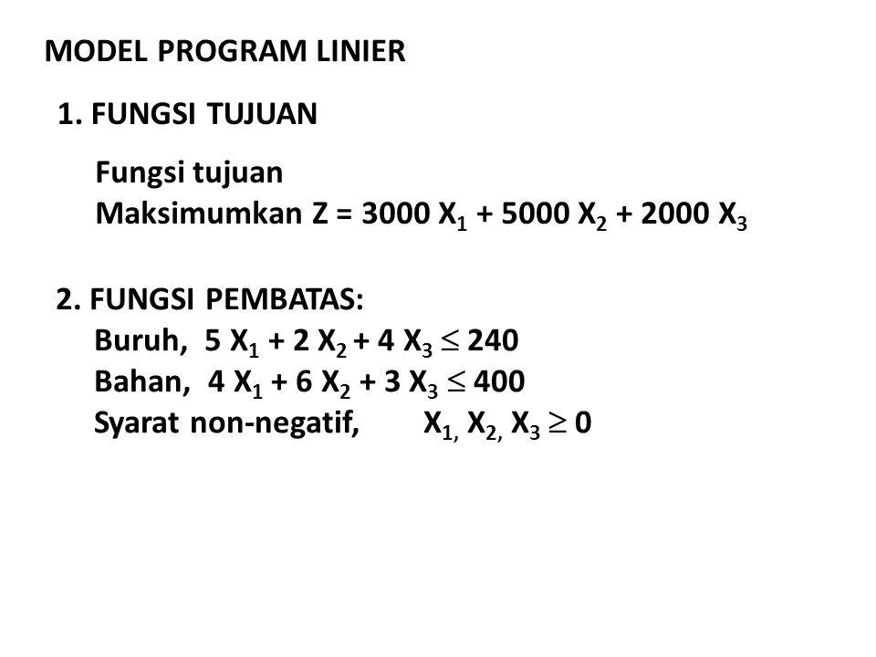 MODEL PROGRAM LINIER 1. FUNGSI TUJUAN. Fungsi tujuan. Maksimumkan Z = 3000 X1 + 5000 X2 + 2000 X3.