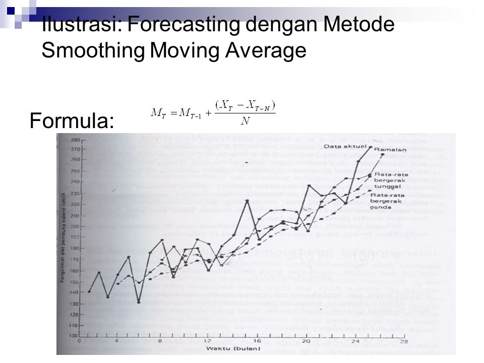 Ilustrasi: Forecasting dengan Metode Smoothing Moving Average