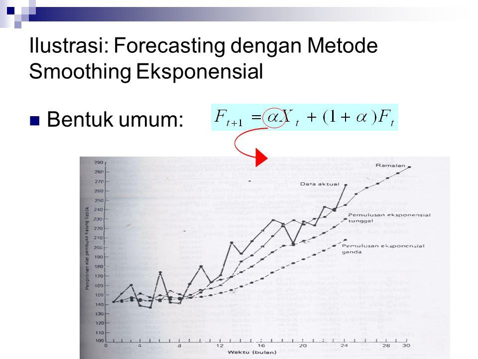 Ilustrasi: Forecasting dengan Metode Smoothing Eksponensial