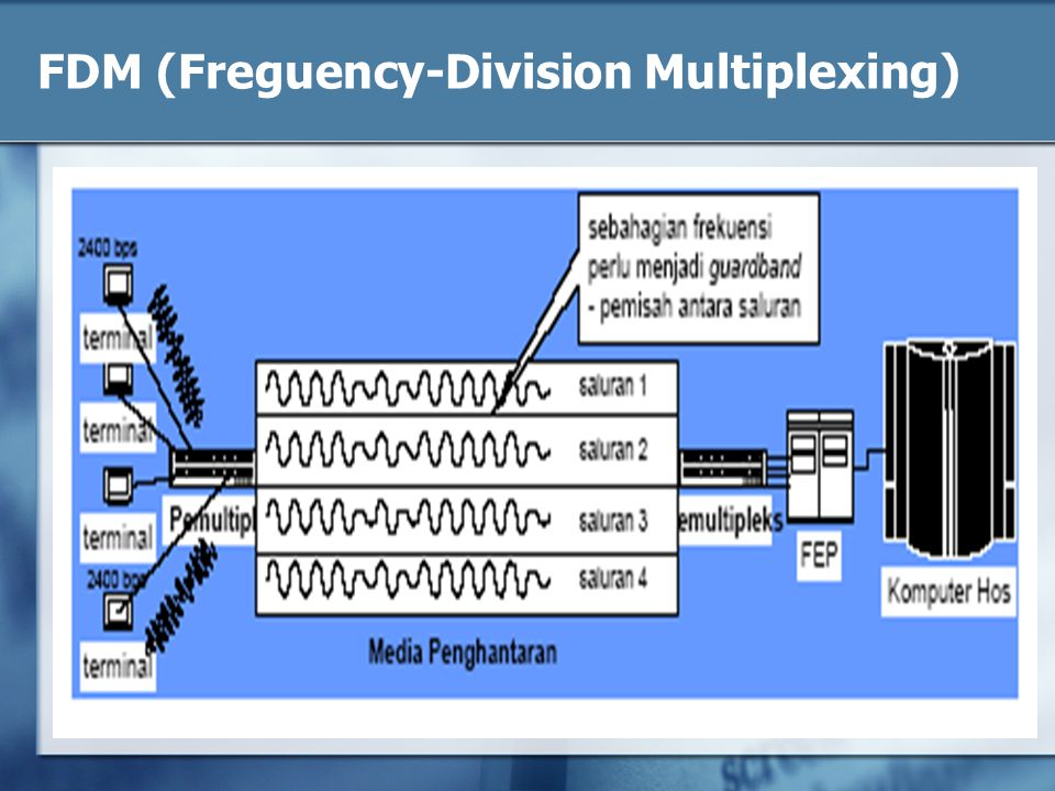 FDM (Freguency-Division Multiplexing)