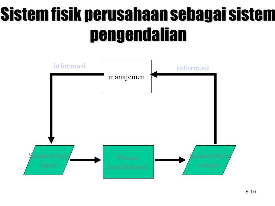Sistem fisik perusahaan sebagai sistem