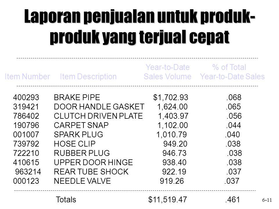 Laporan penjualan untuk produk-produk yang terjual cepat